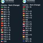 อันดับโลกฟุตบอลทีมชาติไทยขยับขึ้น หลังจากชนะ อินโดนีเซีย